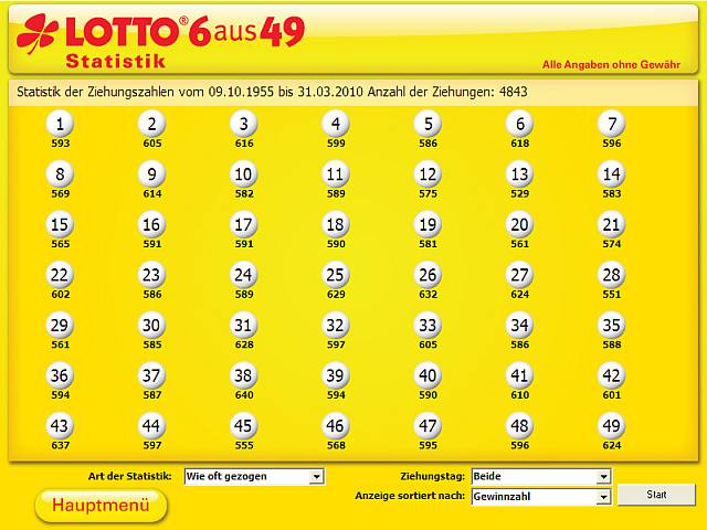 Lotto Statistik Superzahl